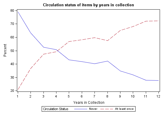 circulation status by years in collection line graph