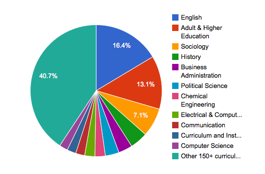 trends in curricula use