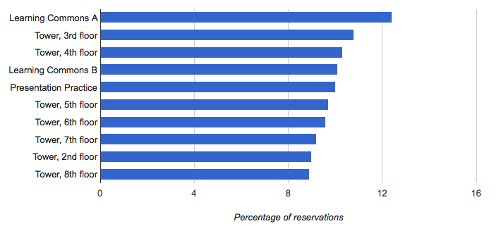 trends in reservation by room