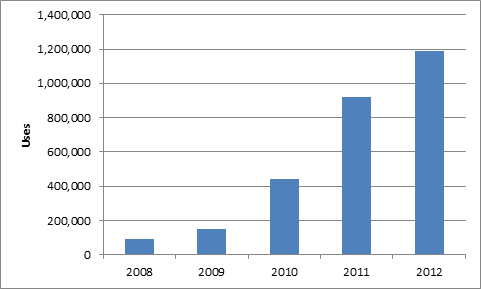 Usage for all vendors for the period 2008 to 2012.