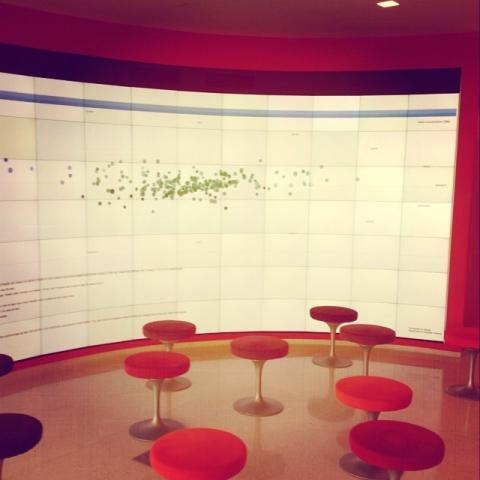 Sentiment analysis visualization of tweets