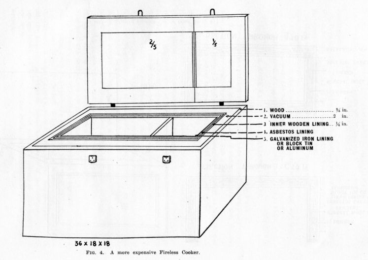 Fireless cooker diagram from a 1916 NC Extension publication