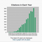 Web of Science Citation Indices Graph