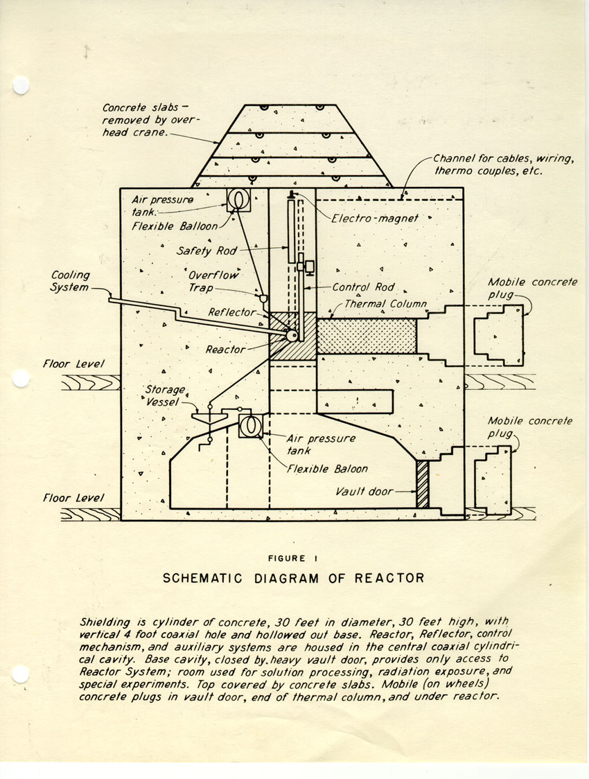 Html Chicago Pneumatic Wiring Diagram Figure One Schematic Of The Reactor Shield Is Cylinder Concrete 30 Feet In Diameter High With Vertical 4 Foot Coaxial Hole And